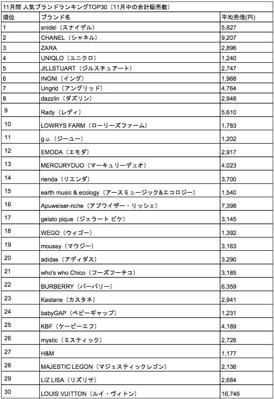 11月_TOP30