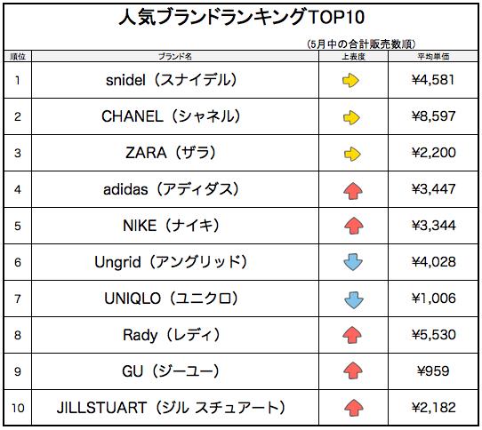 5月_人気ブランドランキングTOP