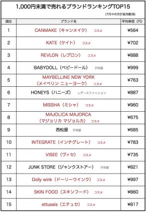 fl_7月ランキング_1000円未満ランキング画像