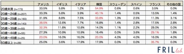 fl_海外ファッション_グラフ2