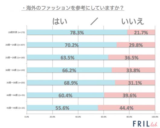 fl_海外ファッション_グラフ1
