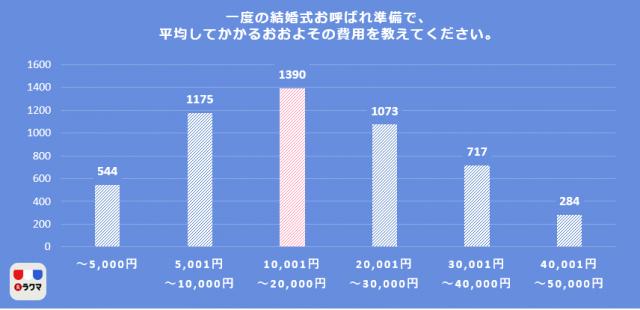(図2)一度の結婚式お呼ばれ準備で、平均してかかるおよその費用を教えてください
