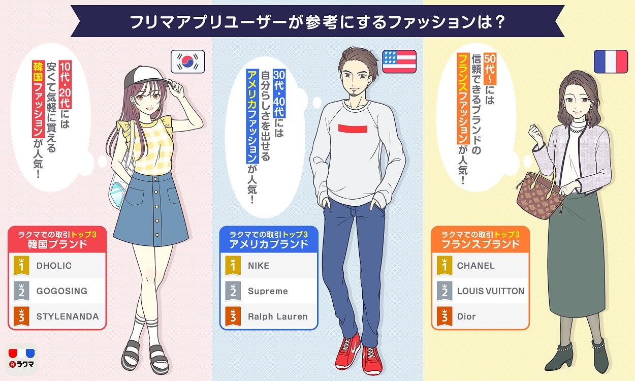 参考にするファッションは?10代女性の「韓国ファッション」人気が加速 ...