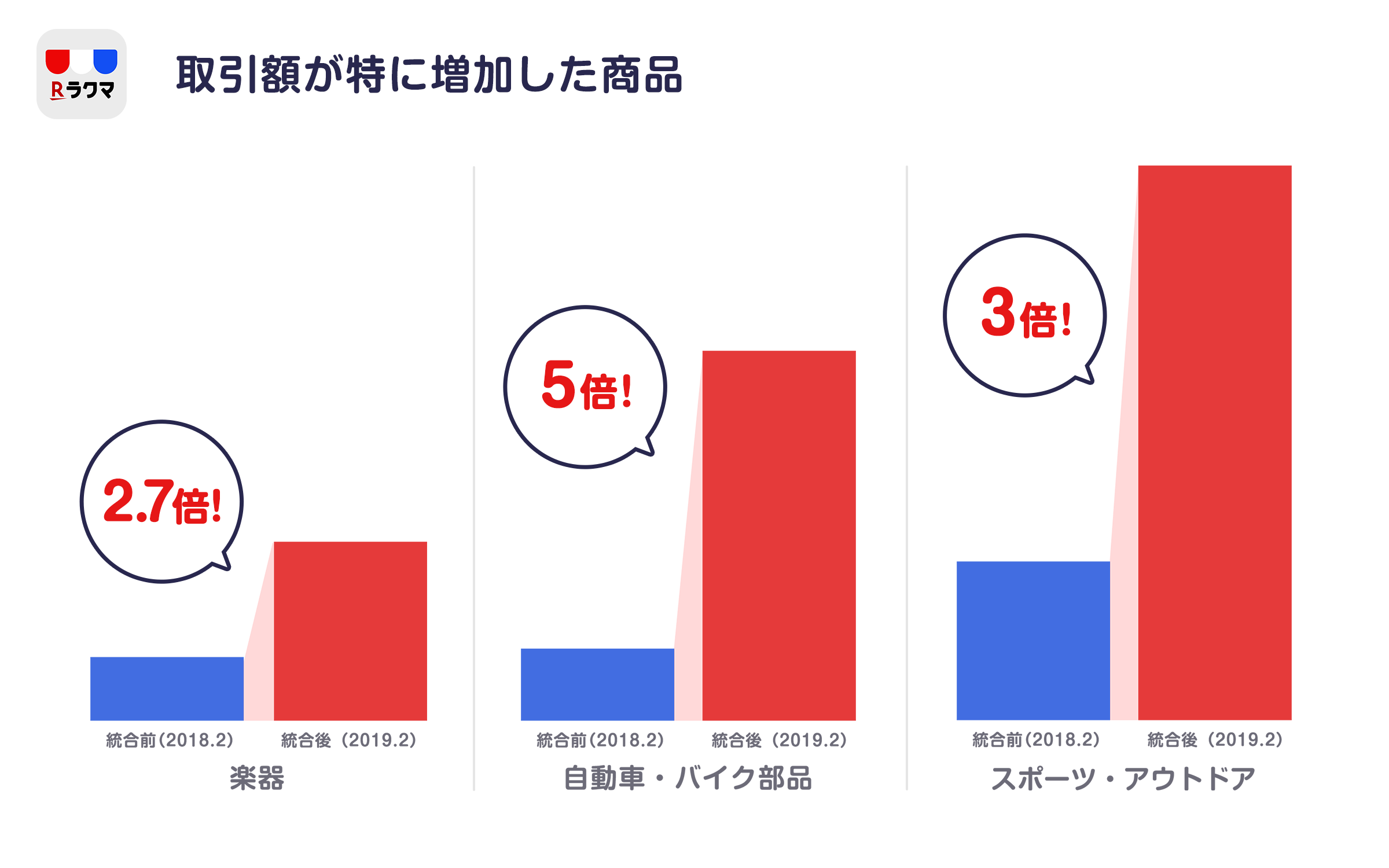 4.取引額が特に増加した商品