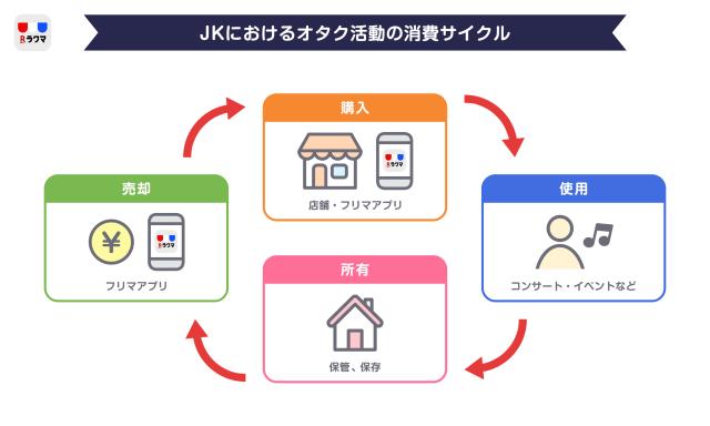 JKにおけるオタク活動の消費サイクル