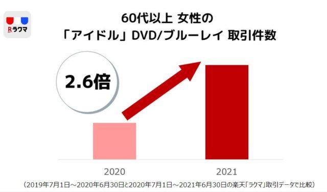 年代別女性の「アイドル」DVD ブルーレイ取引件数_main